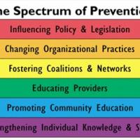 Spectrum  of Prevention